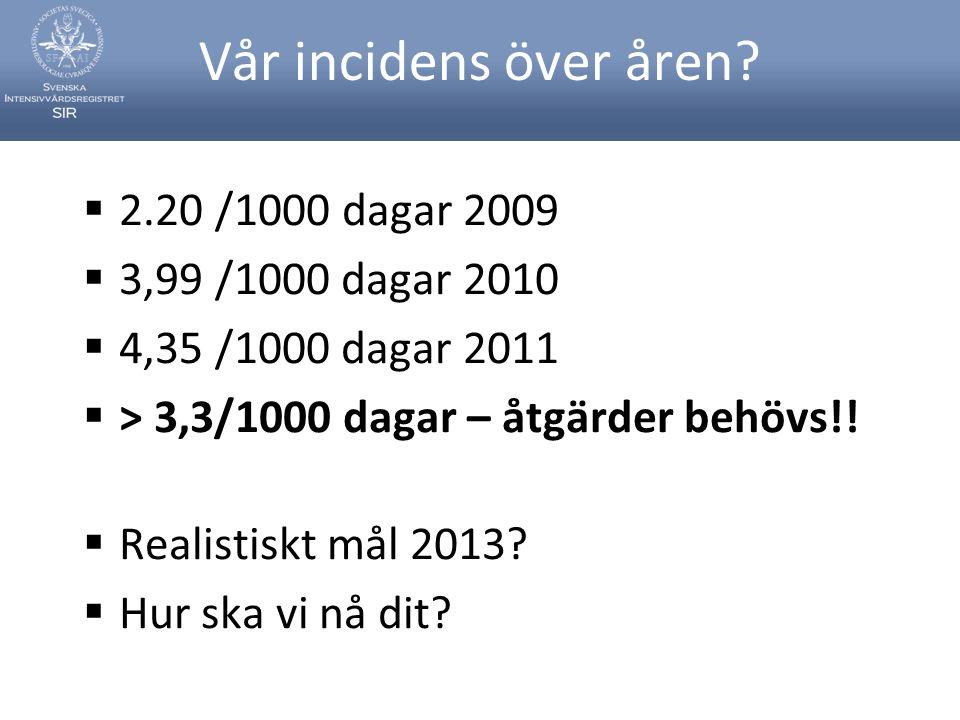 Vår incidens över åren 2.20 /1000 dagar 2009 3,99 /1000 dagar 2010