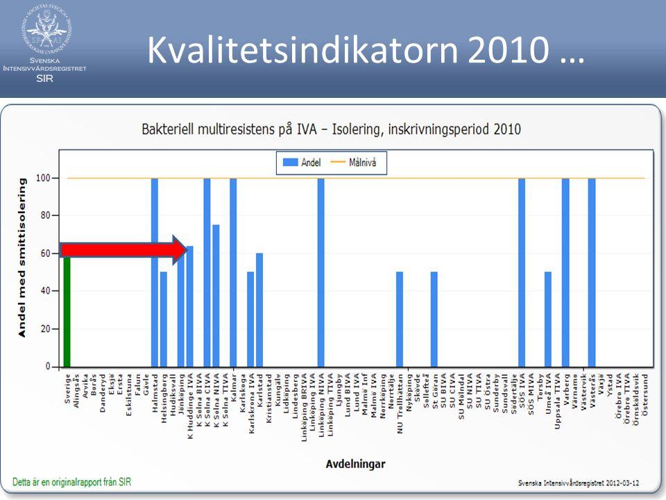 Kvalitetsindikatorn 2010 …