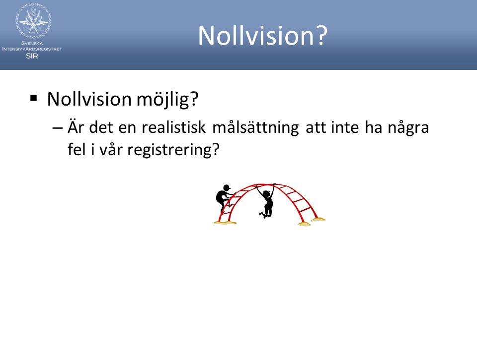 Nollvision Nollvision möjlig