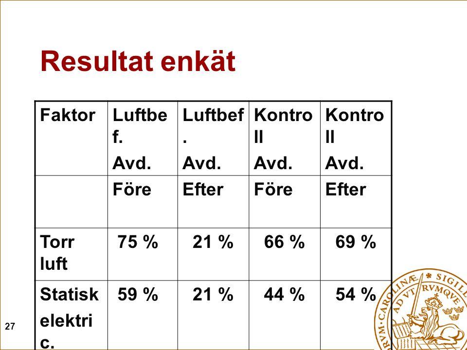 Resultat enkät Faktor Luftbef. Avd. Kontroll Före Efter Torr luft 75 %