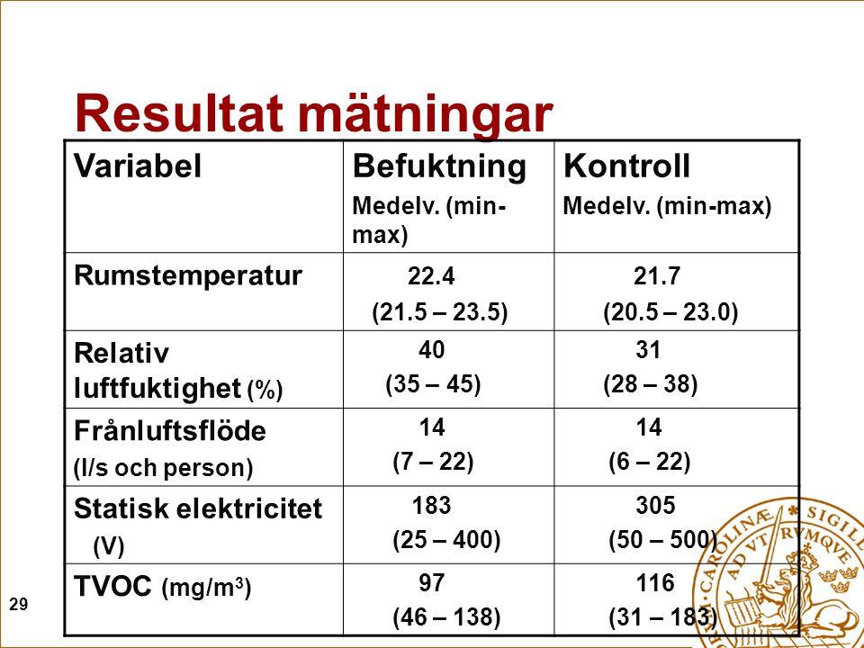 Resultat mätningar Variabel Befuktning Kontroll Rumstemperatur 22.4