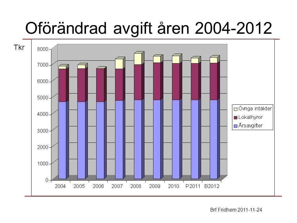 Oförändrad avgift åren 2004-2012