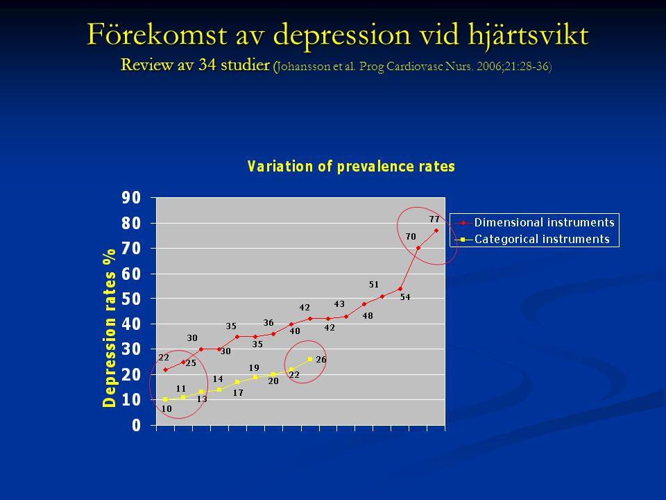 Förekomst av depression vid hjärtsvikt Review av 34 studier (Johansson et al.