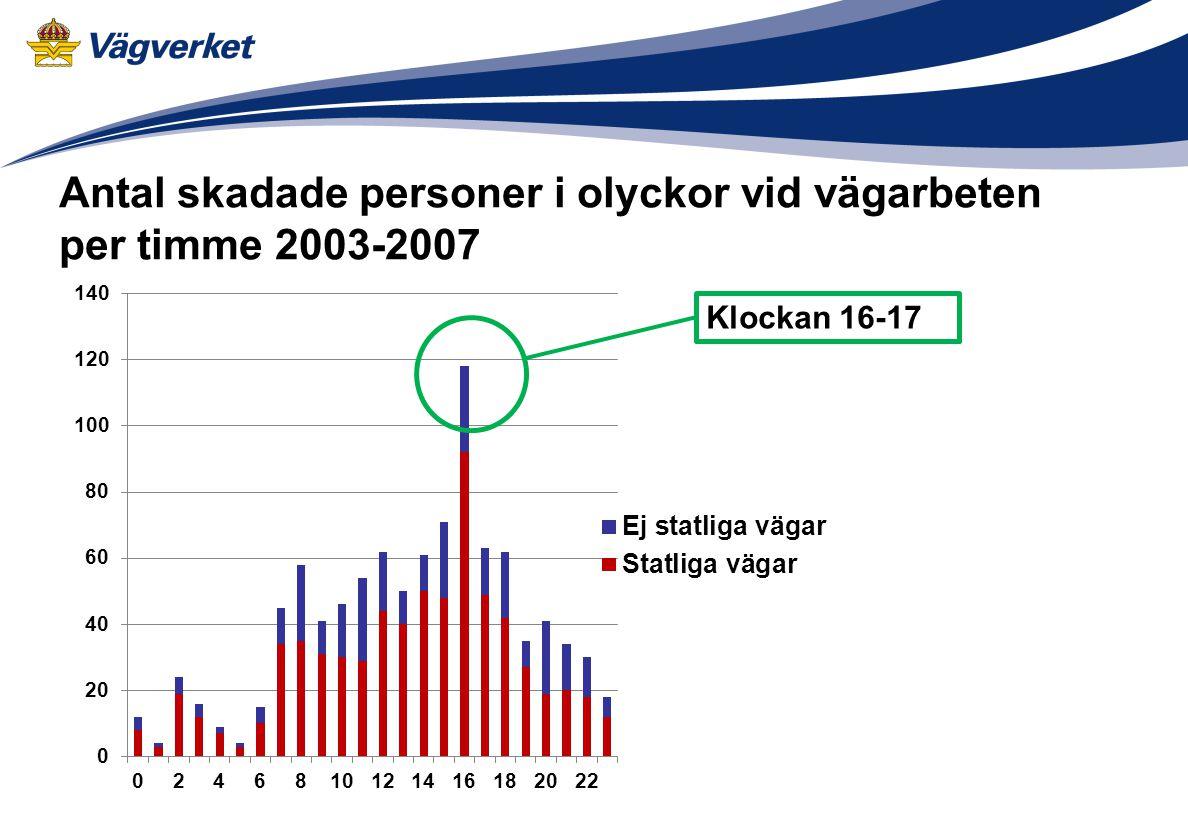 Antal skadade personer i olyckor vid vägarbeten per timme 2003-2007
