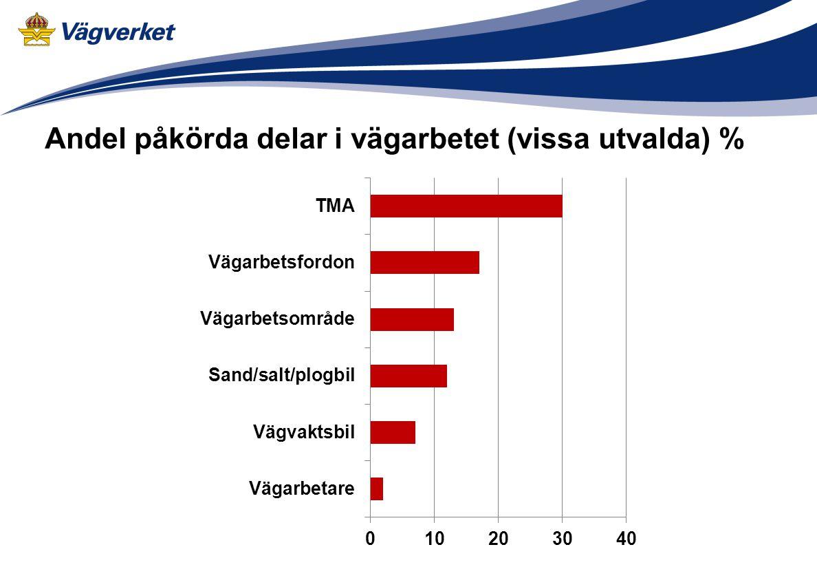 Andel påkörda delar i vägarbetet (vissa utvalda) %