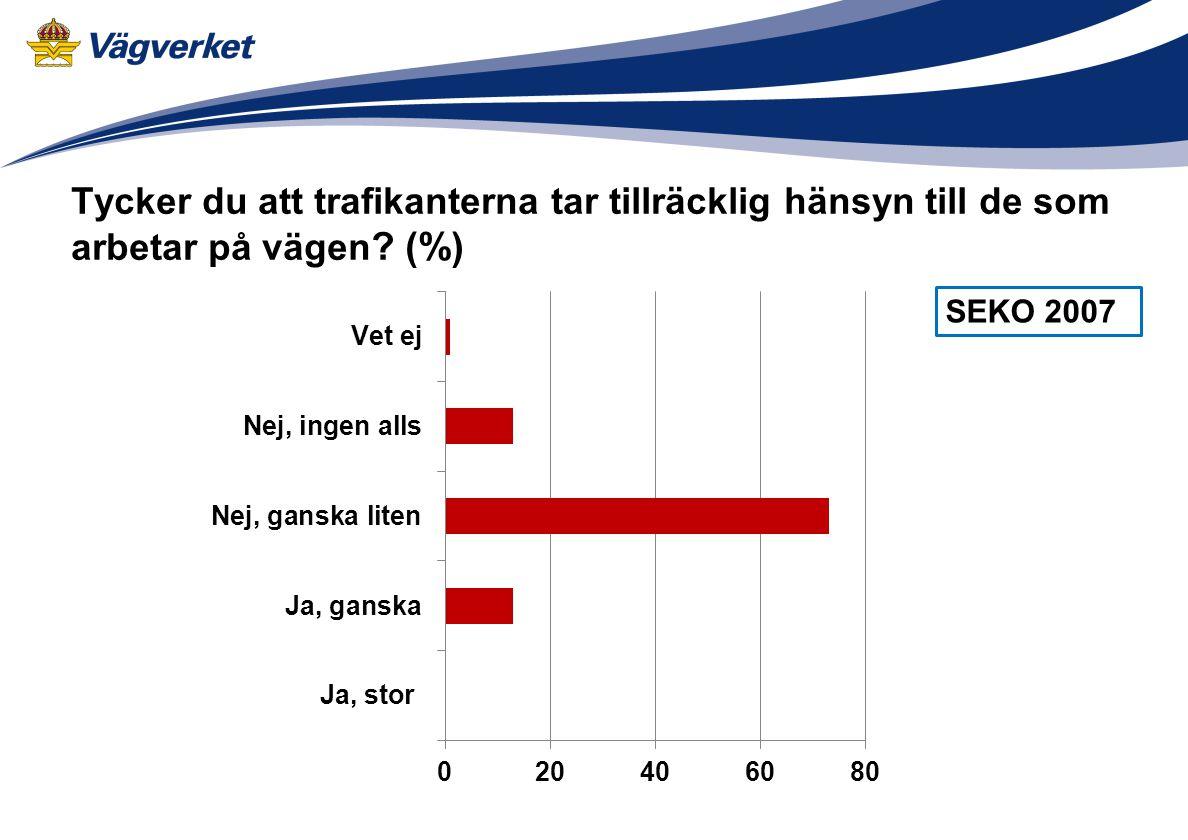 Tycker du att trafikanterna tar tillräcklig hänsyn till de som arbetar på vägen (%)