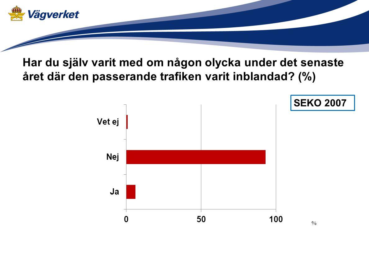 Har du själv varit med om någon olycka under det senaste året där den passerande trafiken varit inblandad (%)