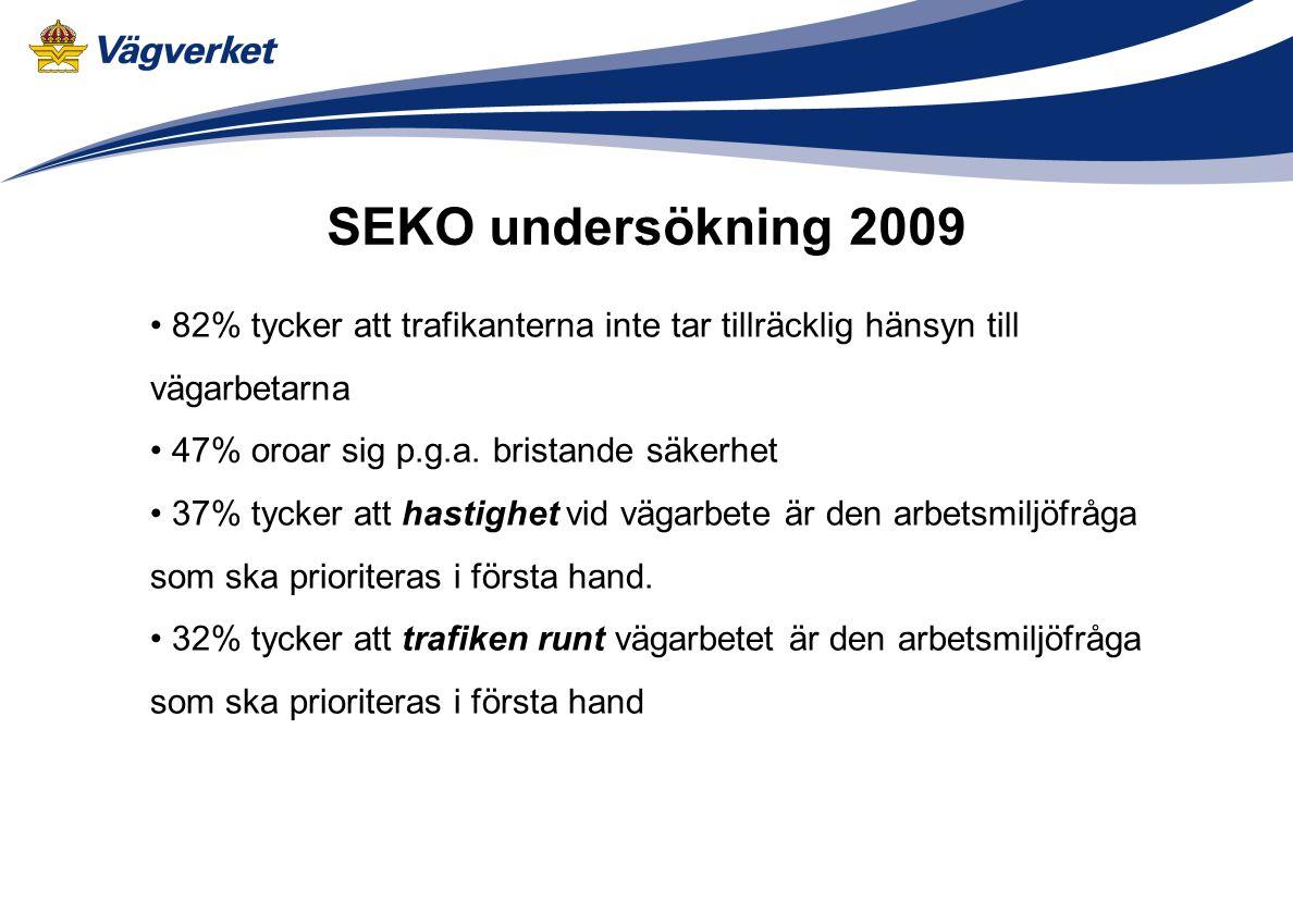 SEKO undersökning 2009 82% tycker att trafikanterna inte tar tillräcklig hänsyn till vägarbetarna. 47% oroar sig p.g.a. bristande säkerhet.