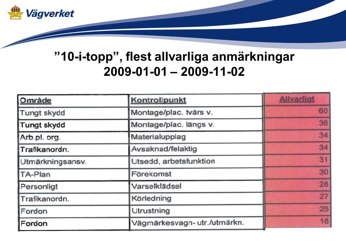 10-i-topp , flest allvarliga anmärkningar 2009-01-01 – 2009-11-02