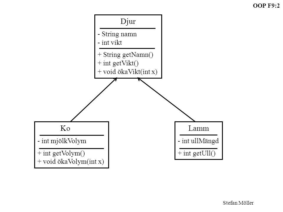 Djur - String namn. - int vikt. + String getNamn() + int getVikt() + void ökaVikt(int x) Ko. - int mjölkVolym.