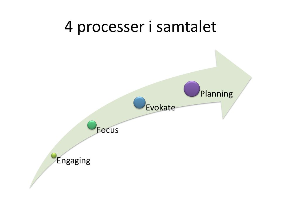 4 processer i samtalet Engaging Focus Evokate Planning