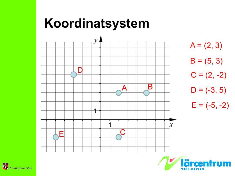 Koordinatsystem A = (2, 3) B = (5, 3) D C = (2, -2) B A D = (-3, 5)
