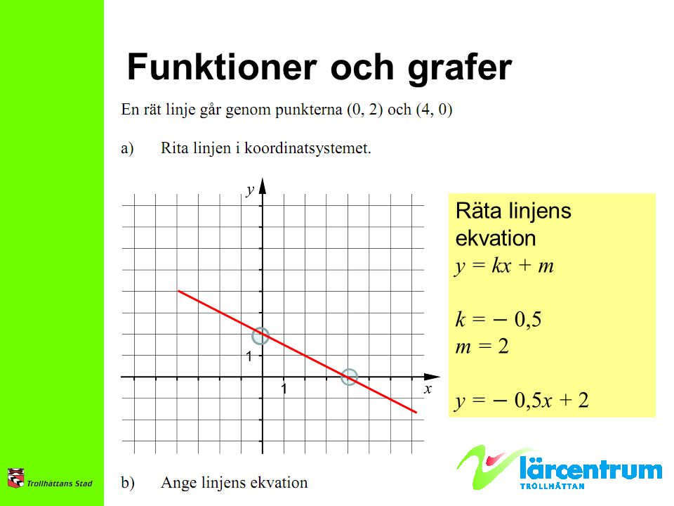 Funktioner och grafer Räta linjens ekvation y = kx + m k = − 0,5 m = 2
