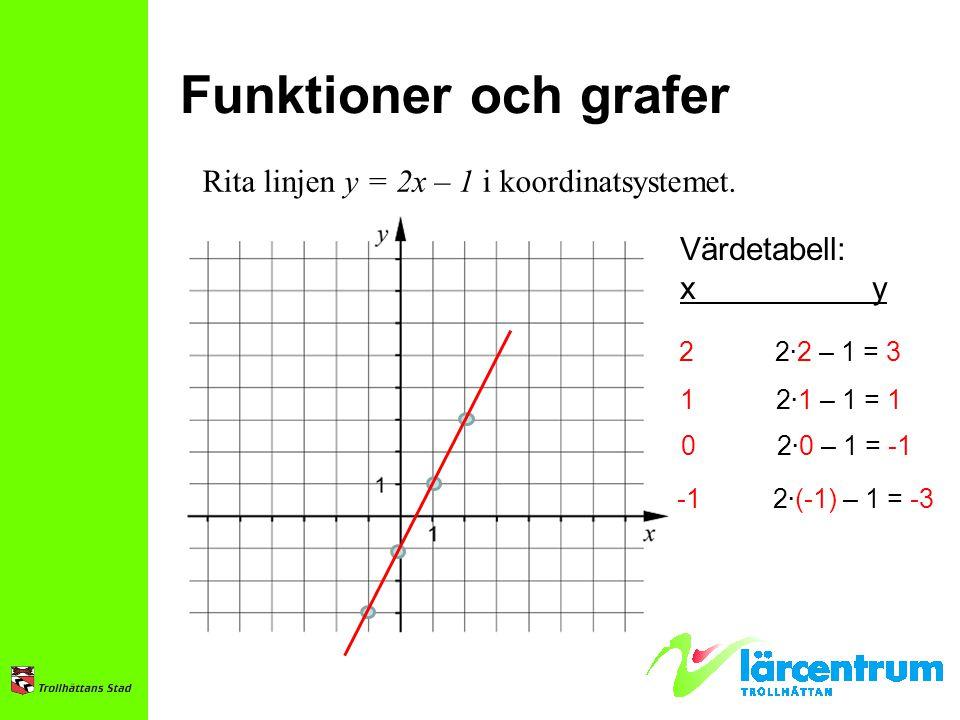 Funktioner och grafer Rita linjen y = 2x – 1 i koordinatsystemet.