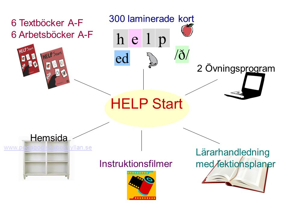 h e l p /ð/ ed HELP Start 300 laminerade kort 6 Textböcker A-F