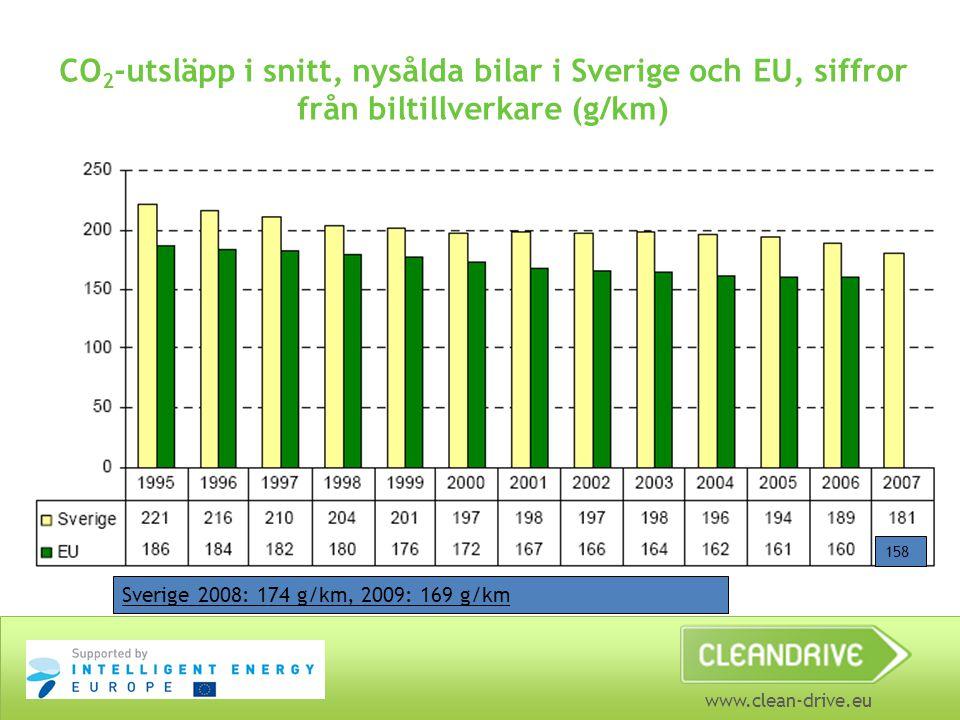 CO2-utsläpp i snitt, nysålda bilar i Sverige och EU, siffror från biltillverkare (g/km)