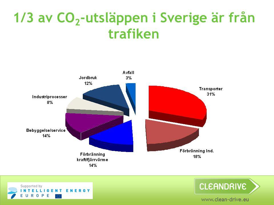 1/3 av CO2-utsläppen i Sverige är från trafiken