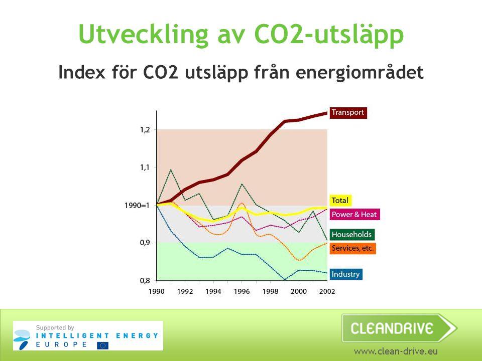 Utveckling av CO2-utsläpp
