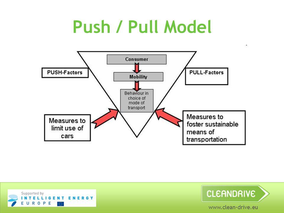 Push / Pull Model