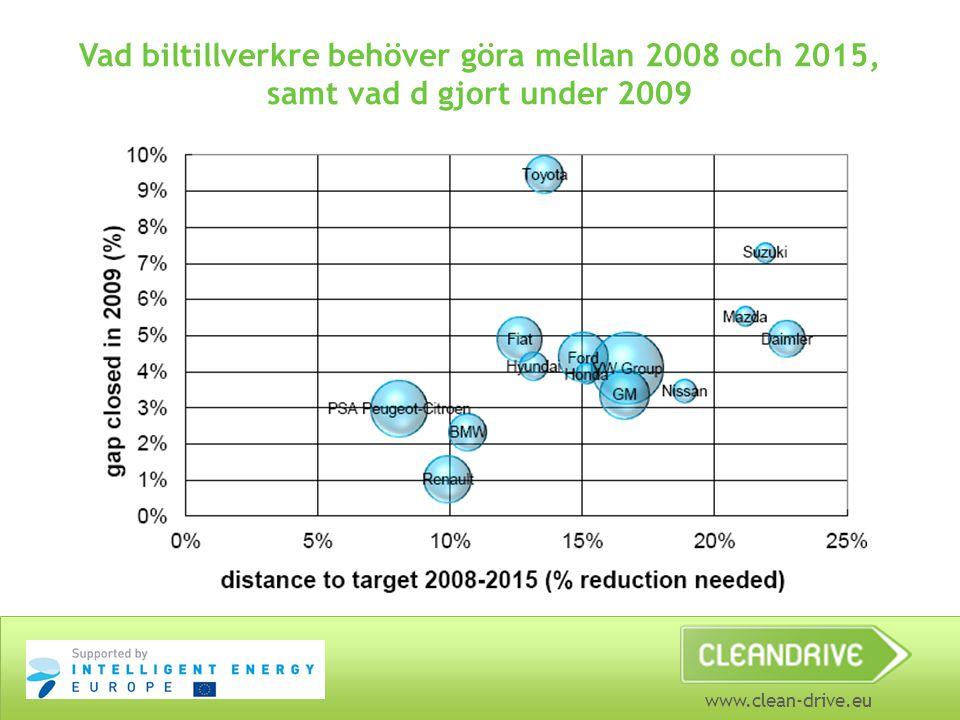 Vad biltillverkre behöver göra mellan 2008 och 2015, samt vad d gjort under 2009