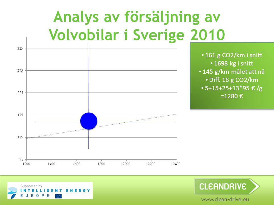 Analys av försäljning av Volvobilar i Sverige 2010