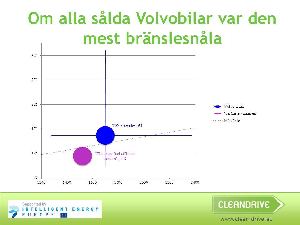 Om alla sålda Volvobilar var den mest bränslesnåla