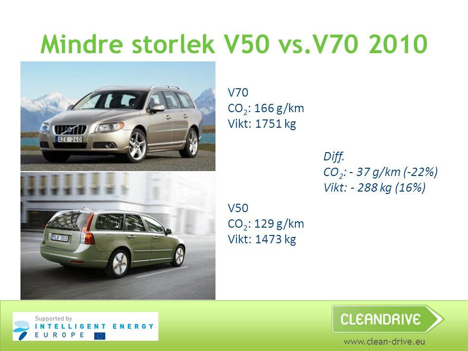 Mindre storlek V50 vs.V70 2010 V70 CO2: 166 g/km Vikt: 1751 kg Diff.