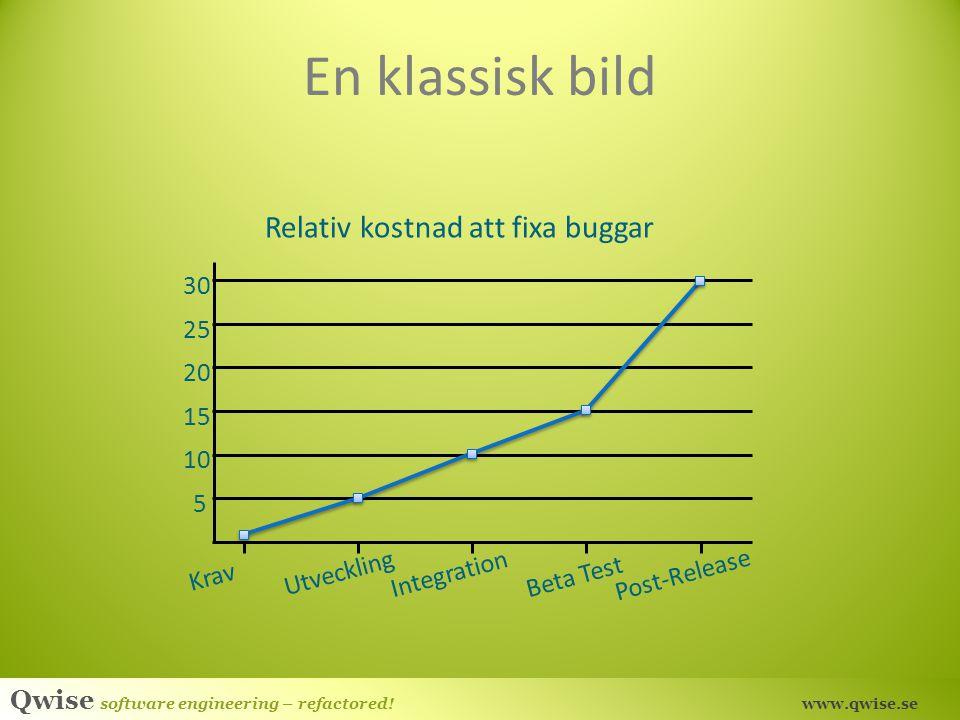 En klassisk bild Relativ kostnad att fixa buggar 30 25 20 15 10 5