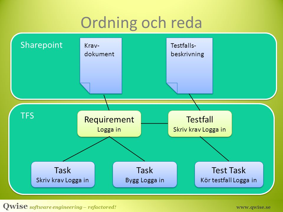 Ordning och reda Sharepoint TFS Requirement Testfall Task Task