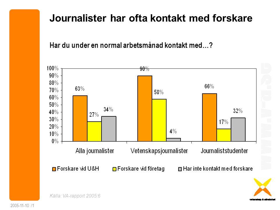 Journalister har ofta kontakt med forskare