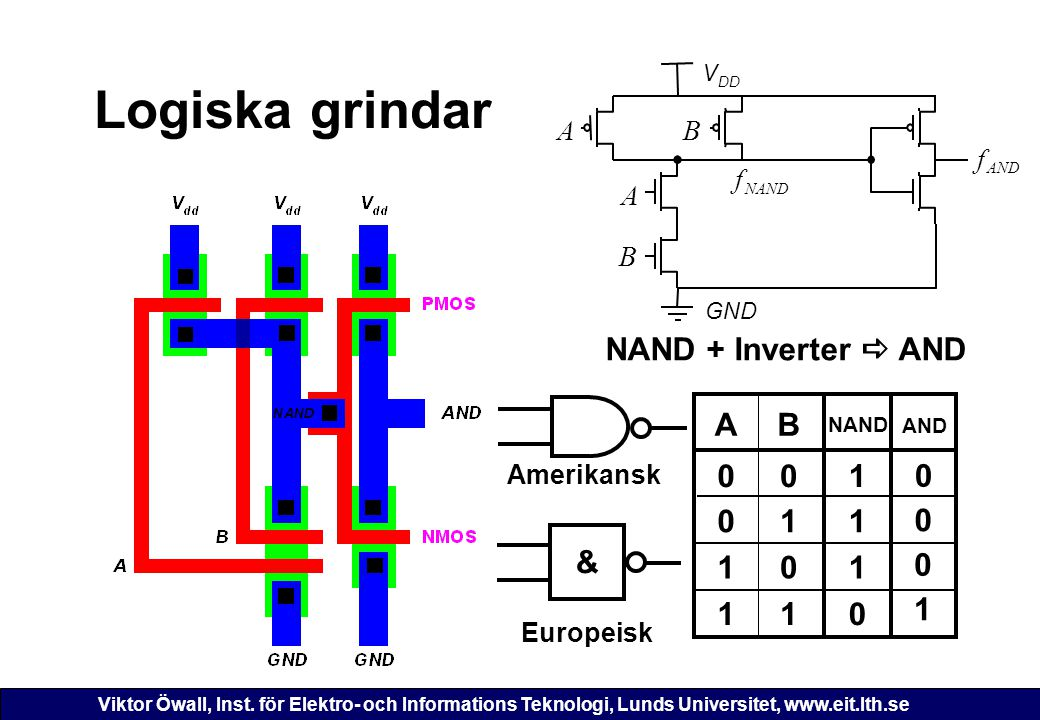 Logiska grindar NAND + Inverter a AND A B 1 1 1 & 1 1 1 1 1 A B A B f