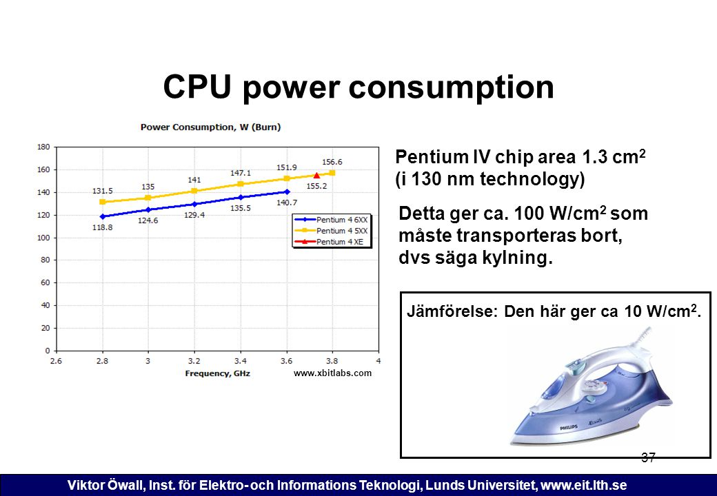 CPU power consumption Pentium IV chip area (i 130 nm technology)