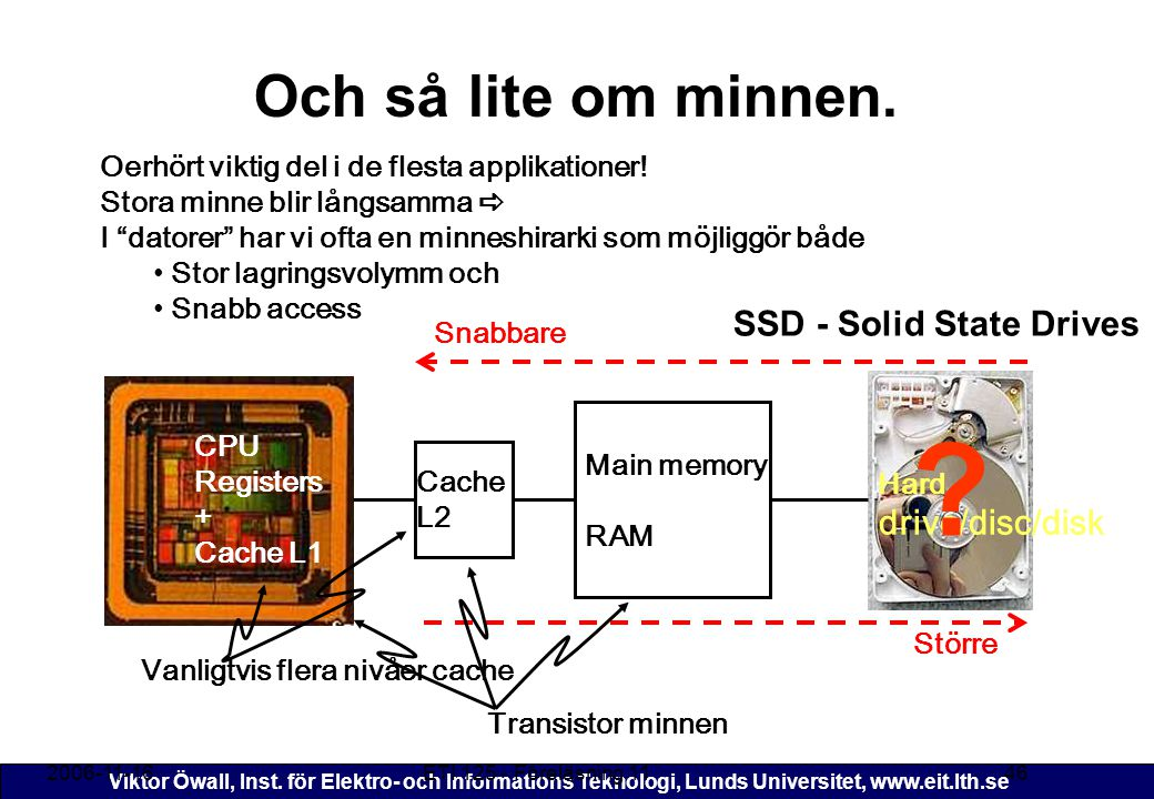 Och så lite om minnen. SSD - Solid State Drives drive/disc/disk