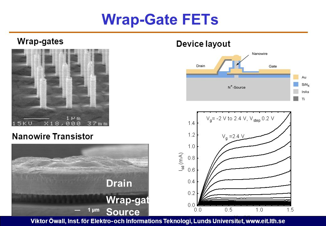 Wrap-Gate FETs Drain Wrap-gate Source Wrap-gates Device layout