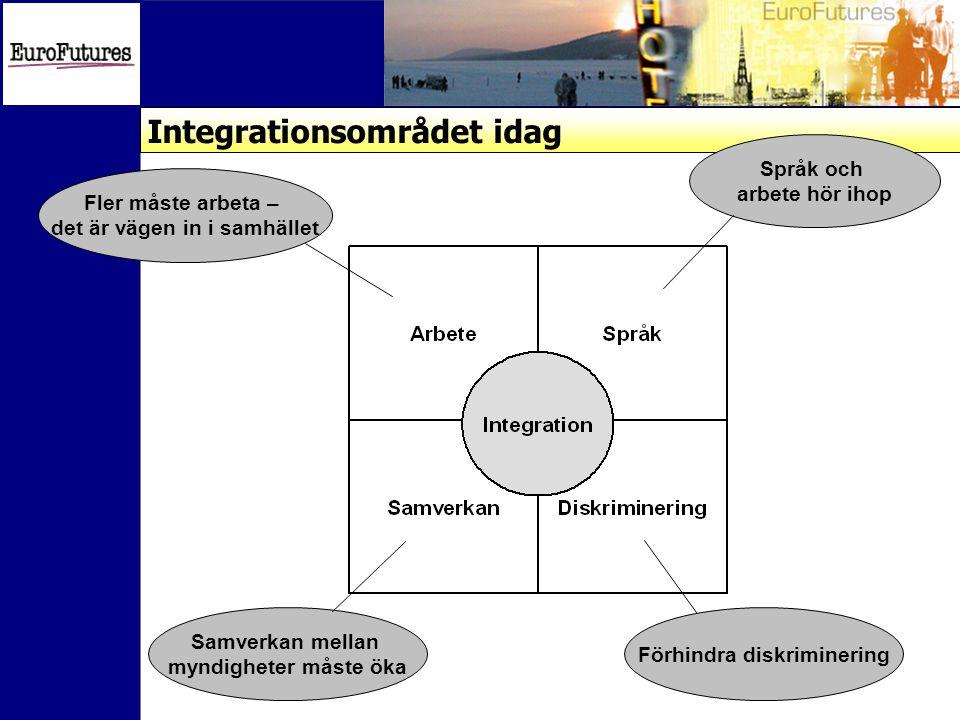 Integrationsområdet idag