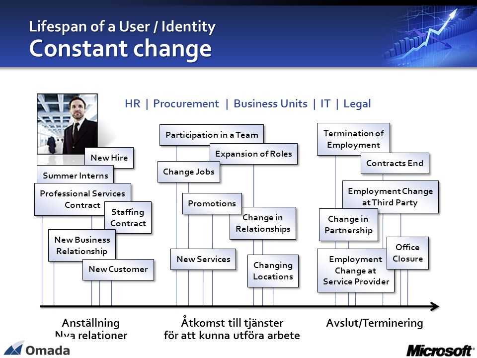 Lifespan of a User / Identity Constant change