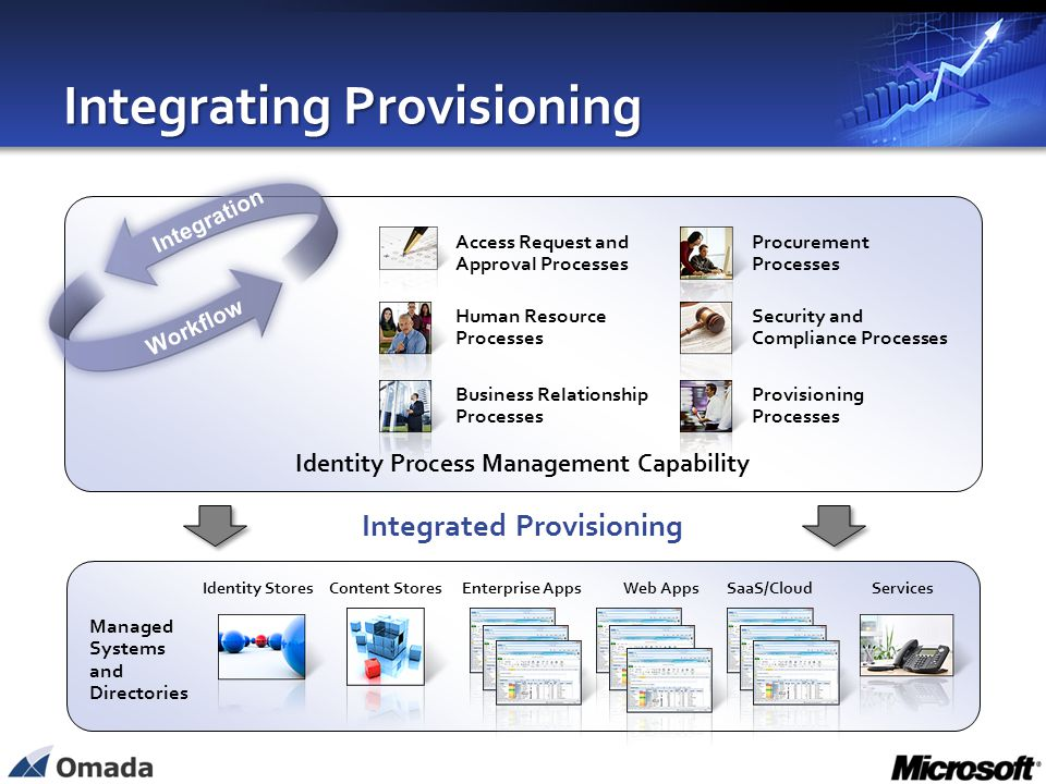 Integrating Provisioning