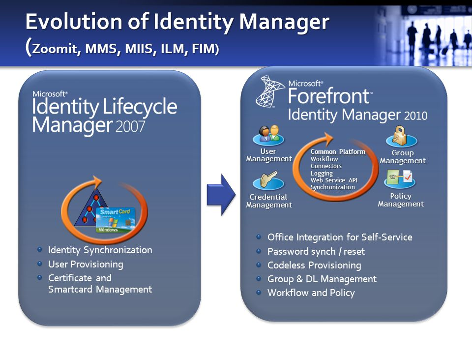 Evolution of Identity Manager (Zoomit, MMS, MIIS, ILM, FIM)