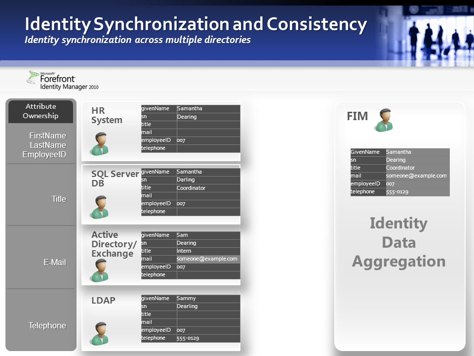 Identity Synchronization and Consistency Identity synchronization across multiple directories