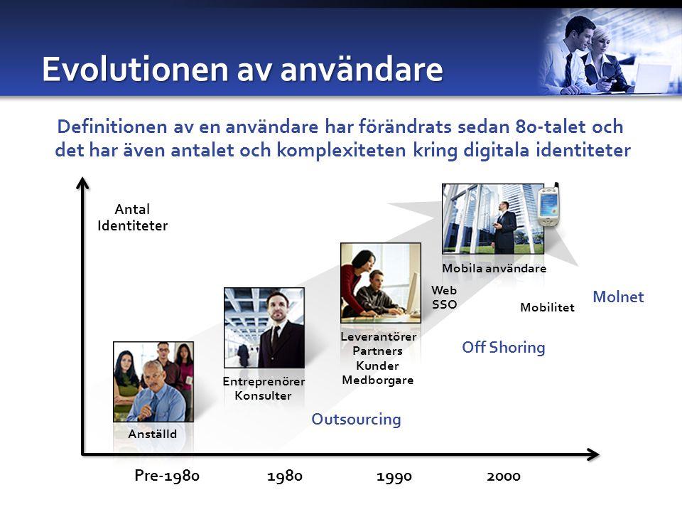 Evolutionen av användare