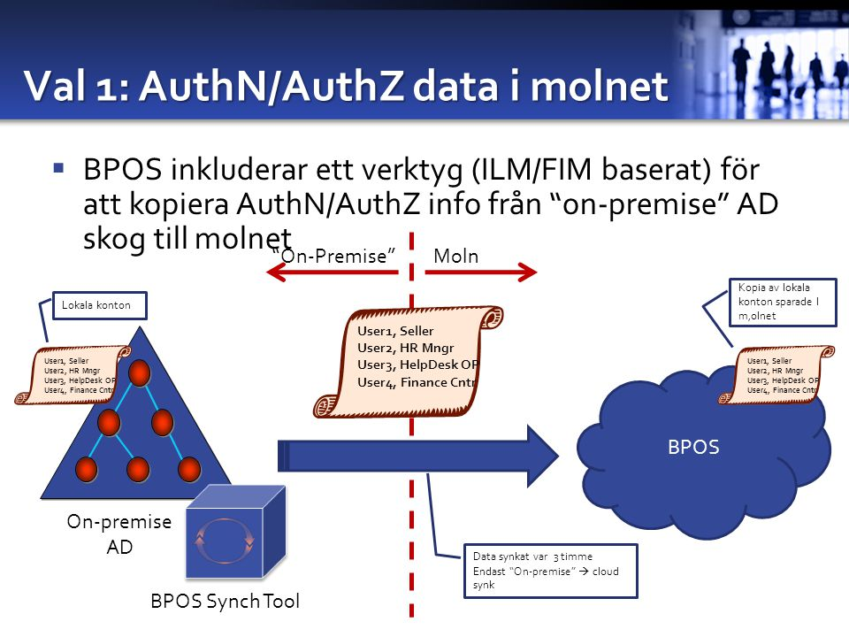 Val 1: AuthN/AuthZ data i molnet