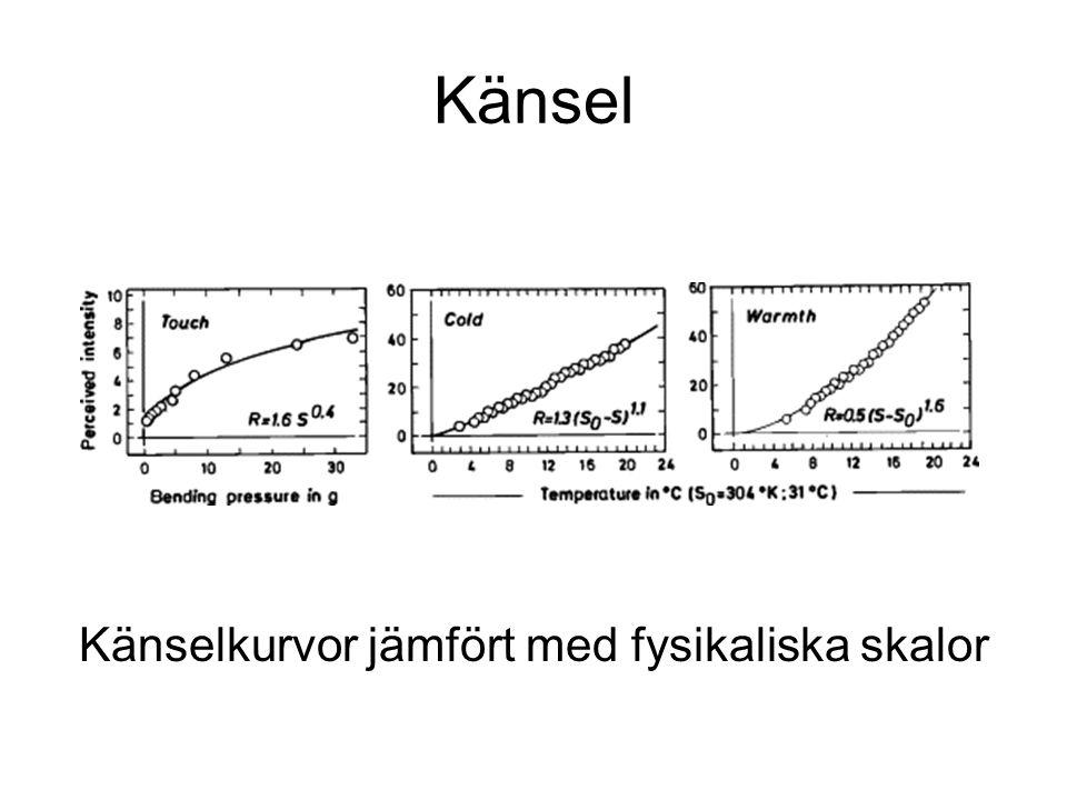 Känselkurvor jämfört med fysikaliska skalor