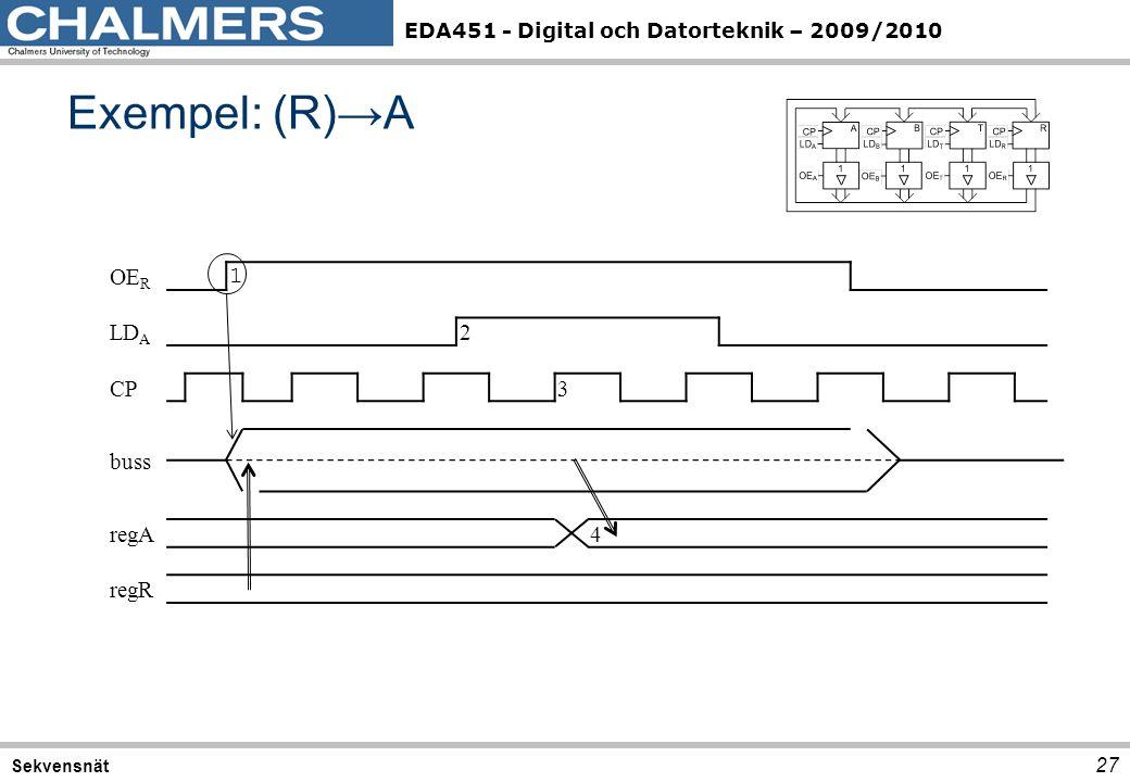 Exempel: (R)→A OER 1 LDA 2 CP 3 buss regA 4 regR Sekvensnät