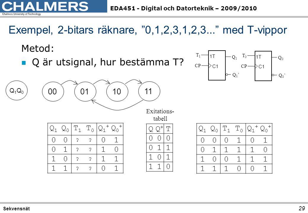 Exempel, 2-bitars räknare, 0,1,2,3,1,2,3... med T-vippor