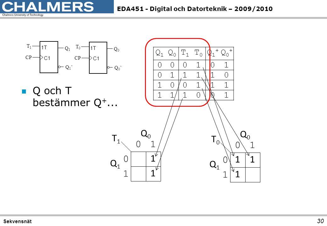 Q och T bestämmer Q+... Q0 Q0 T1 T0 1 1 Q1 Q1 Q1 Q0 T1 T0 Q1+ Q0+ 1 T1