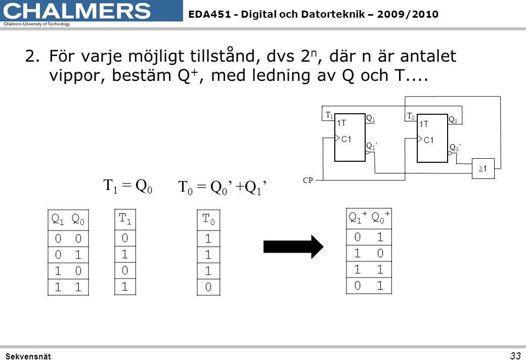 2. För varje möjligt tillstånd, dvs 2n, där n är antalet vippor, bestäm Q+, med ledning av Q och T....