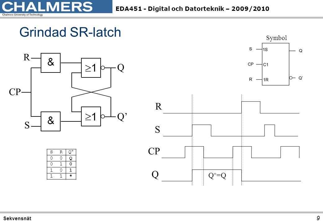 Grindad SR-latch R Q CP R Q' S S CP Q Q+=Q Symbol S R Q+ Q 1 *
