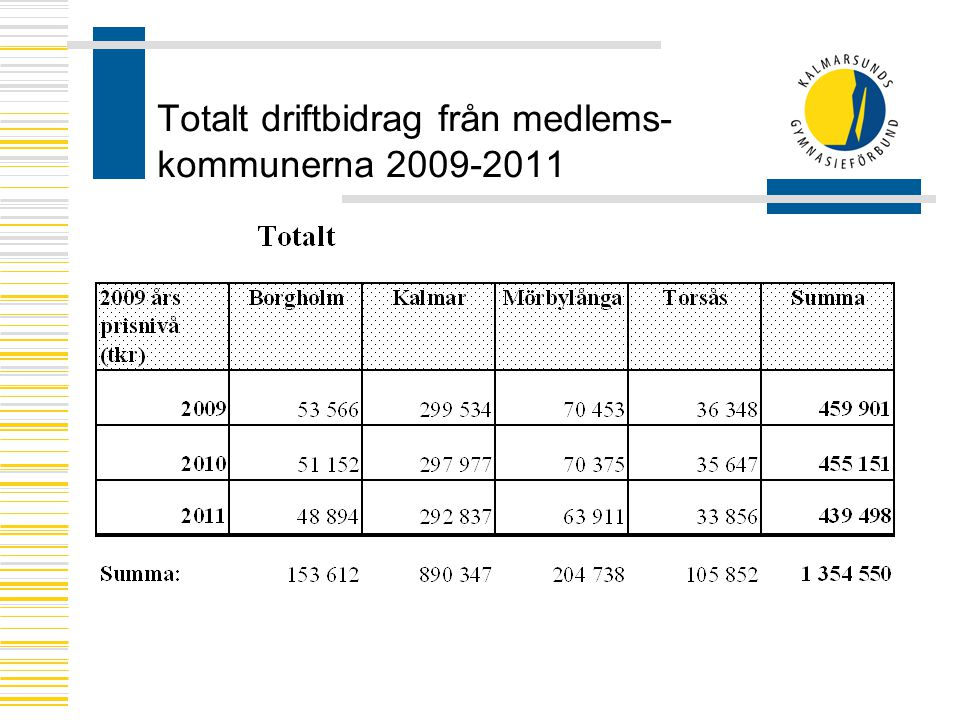 Totalt driftbidrag från medlems- kommunerna 2009-2011