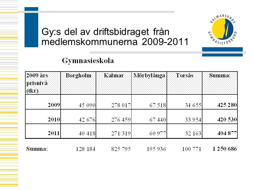 Gy:s del av driftsbidraget från medlemskommunerna 2009-2011