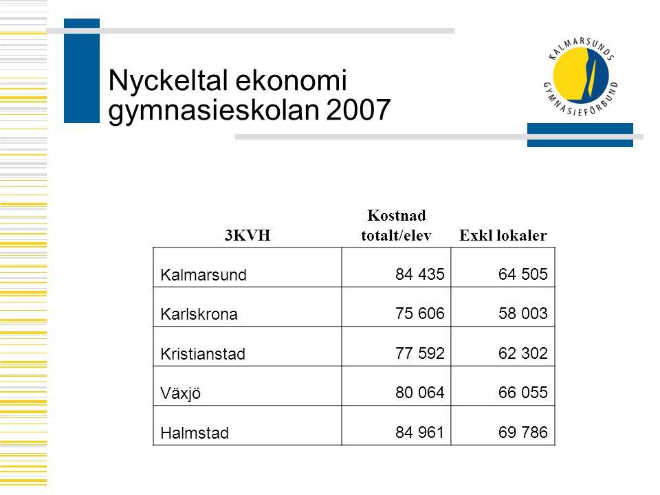 Nyckeltal ekonomi gymnasieskolan 2007